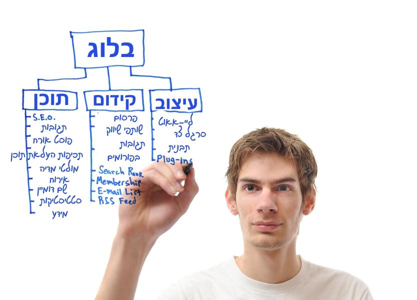 תכנון מדוייק של התוכן שלך