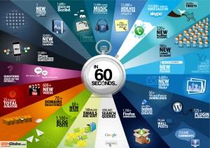 social media in 60 minutes