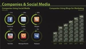 כוחן של רשתות חברתיות בחברות מסחריות