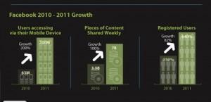 גדילתה של פייסבוק ב - 2011