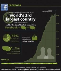 פייסבוק ורשתות חברתיות