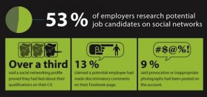 חיפוש עבודה ברשתות חברתיות