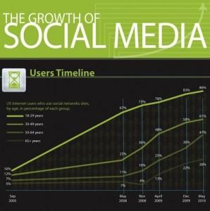 כיצד הרשתות החברתיות גדלות על ציר הזמן