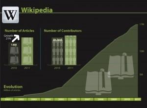 ויקיפדיה - נתונים על תוכן וכותבים