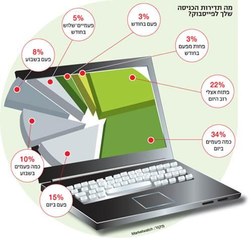 71% מהישראלים מגיעים לפייסבוק בכל יום