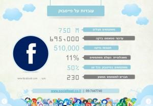 שיווק באינטרנט באמצעות שיווק ברשתות חברתיות - פייסבוק
