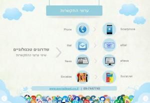 מה קרה לערוצי ההתקשרות בעידן ה - web2
