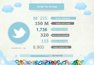 שיווק באינטרנט באמצעות שיווק ברשתות חברתיות - טוויטר