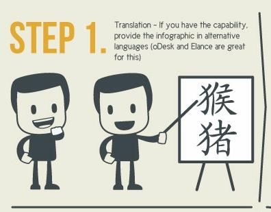 יצירת אינפוגרפיקה - תרגום למספר שפות