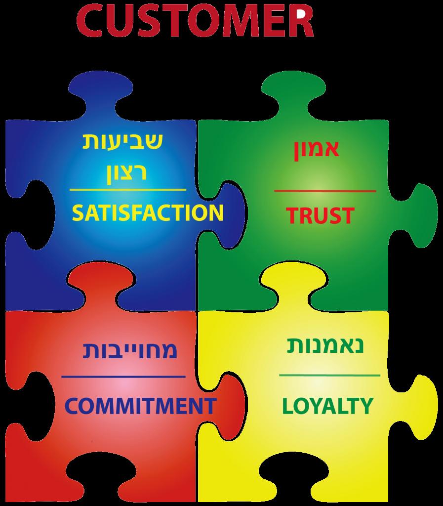 יצירת נאמנות לקוח על יד מועדון לקוחות מעולה