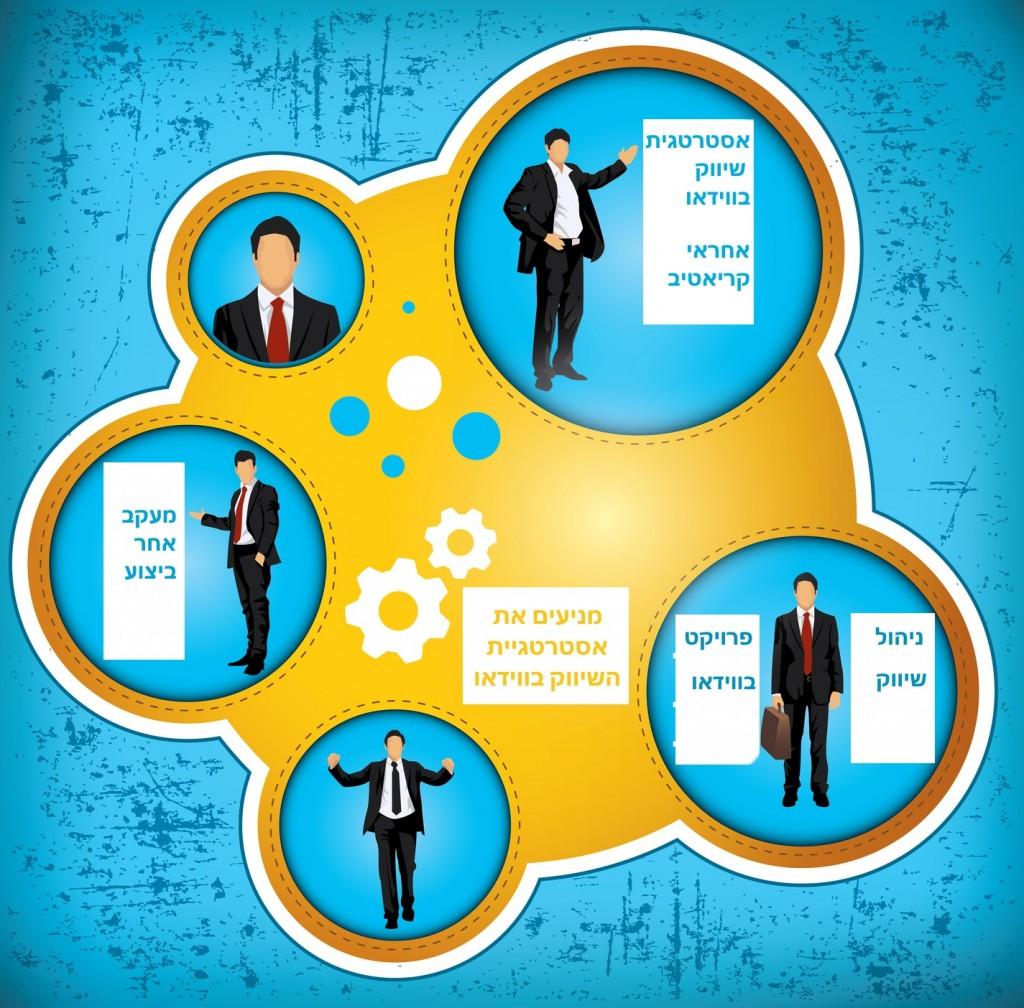 חלוקת תפקידים להבטחת הצלחת האסטרטגיה