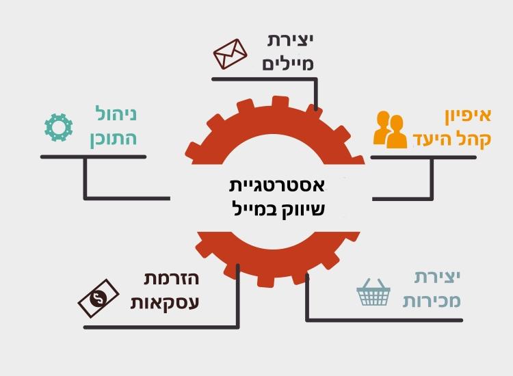 ניהול אסטרטגיית שיווק במייל עבור לקוחות
