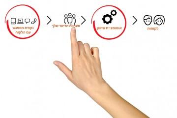 רוצים שהשיווק שלכם ייצר לכם לידים ולקוחות באופן אוטומטי?