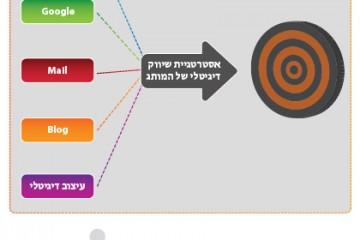 בניית קמפיין דיגיטלי – לא רק רשתות חברתיות!